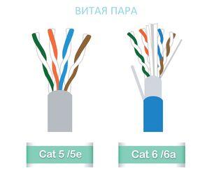 Отличия кабеля категории 5е от категории 6
