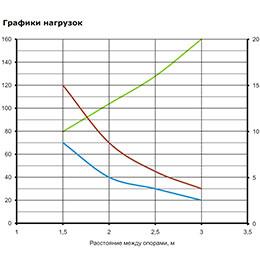 Условия испытаний лотков на безопасную рабочую нагрузку. <br>Испытания по ГОСТ Р 52868 п. 10.3.3; расстояние от места стыка прямых секций в концевом пролете до опоры составляет 1/4-1/5 от длины пролета, схемы испытаний согласно ТУ 3449-013-47022248-2004; продольный прогиб не более 1/100 от длины пролета; поперечный прогиб не более 1/20 от ширины лотка; коэффициент запаса не менее 1,7 от заявленной нагрузки.